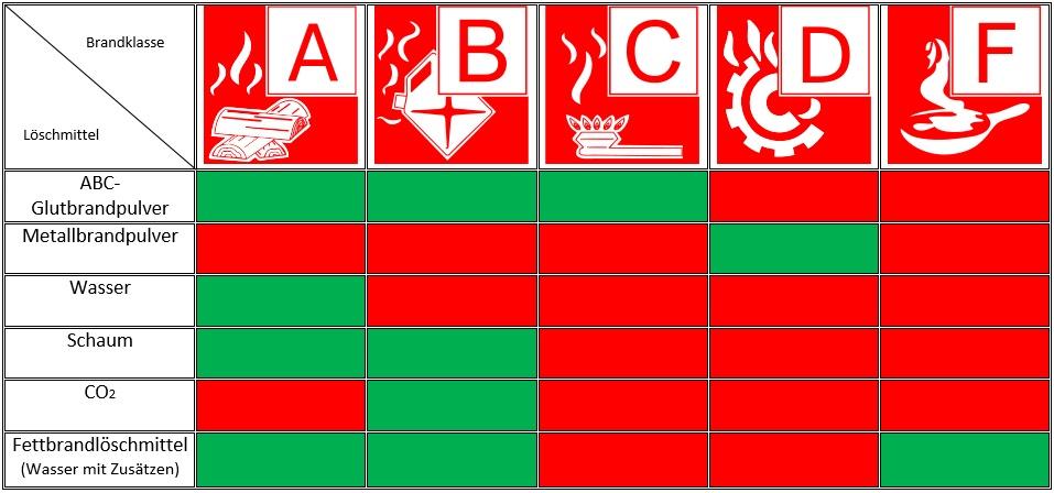Tabelle_Brandklassen_Loeschmittel